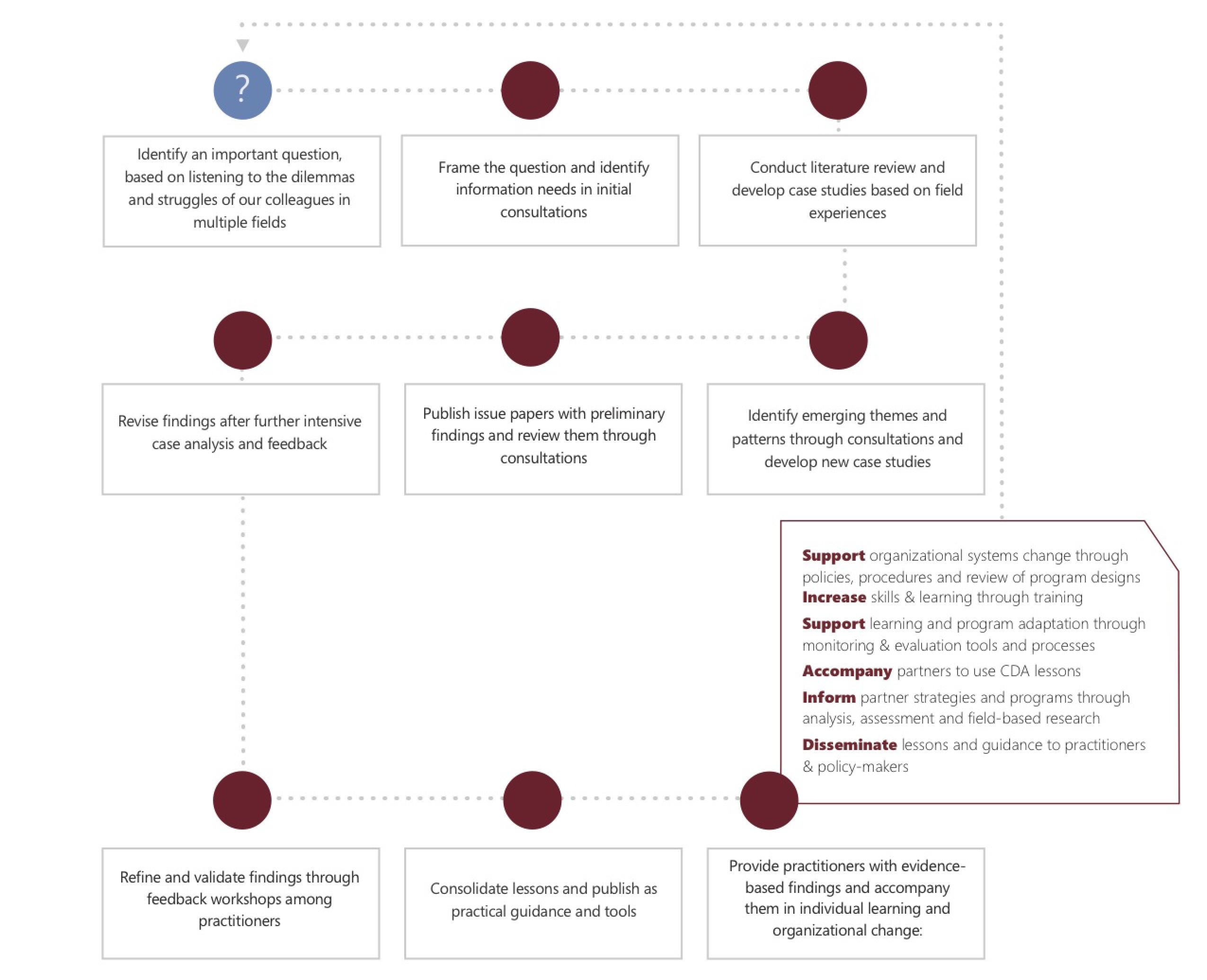 CDA Collaborative Learning Methodology