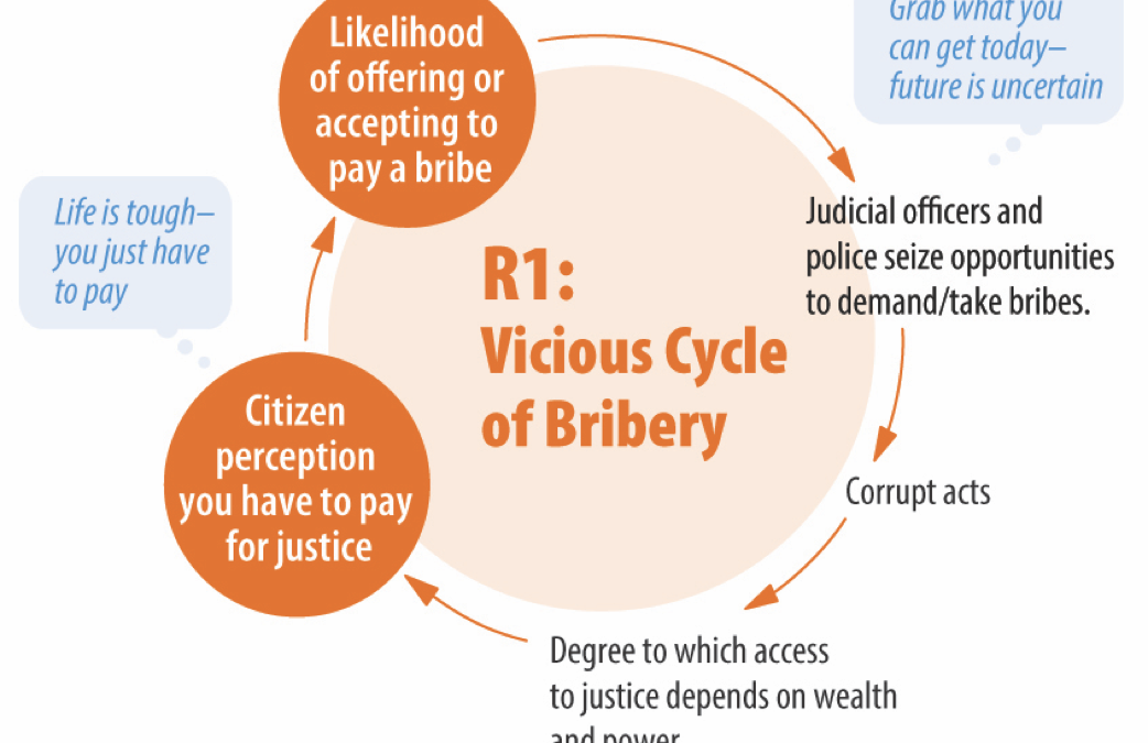 What Dynamics Drive Citizens to Engage in or Accede to Corruption