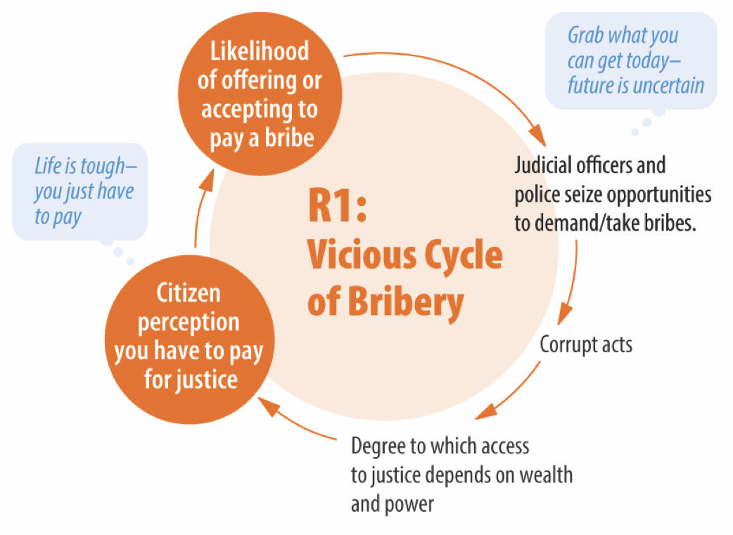 tipping vs bribery essay Referring to the concepts below, help me analyze this scenario: details: paying a large tip to secure a better table in a restaurant is the same as offering a bribe in business to secure a contract.