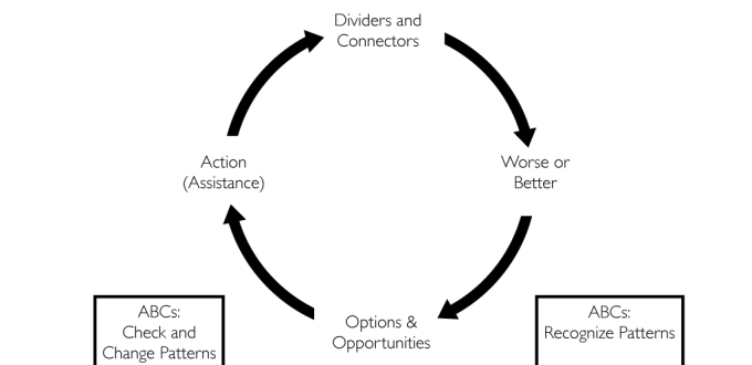 Do No Harm Framework Tutorial Part II: The Action Framework