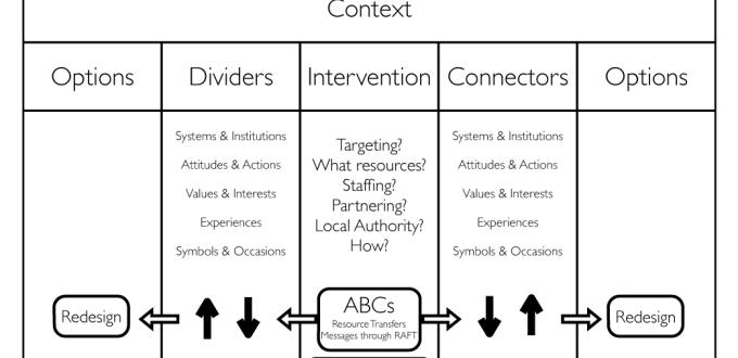 Do No Harm Framework Tutorial Part I: The Relationship Framework