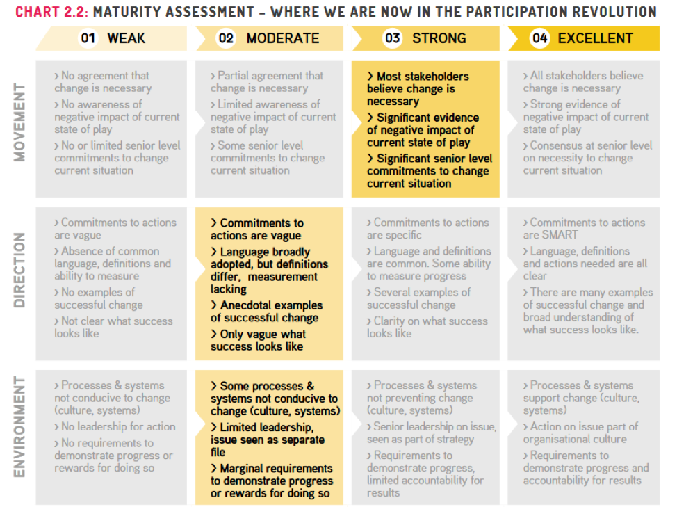 Accountability and Feedback Loops - CDA Collaborative
